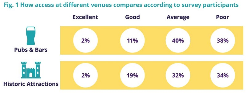 Figure from The Access Survey showing comparison between pubs and historic attractions.